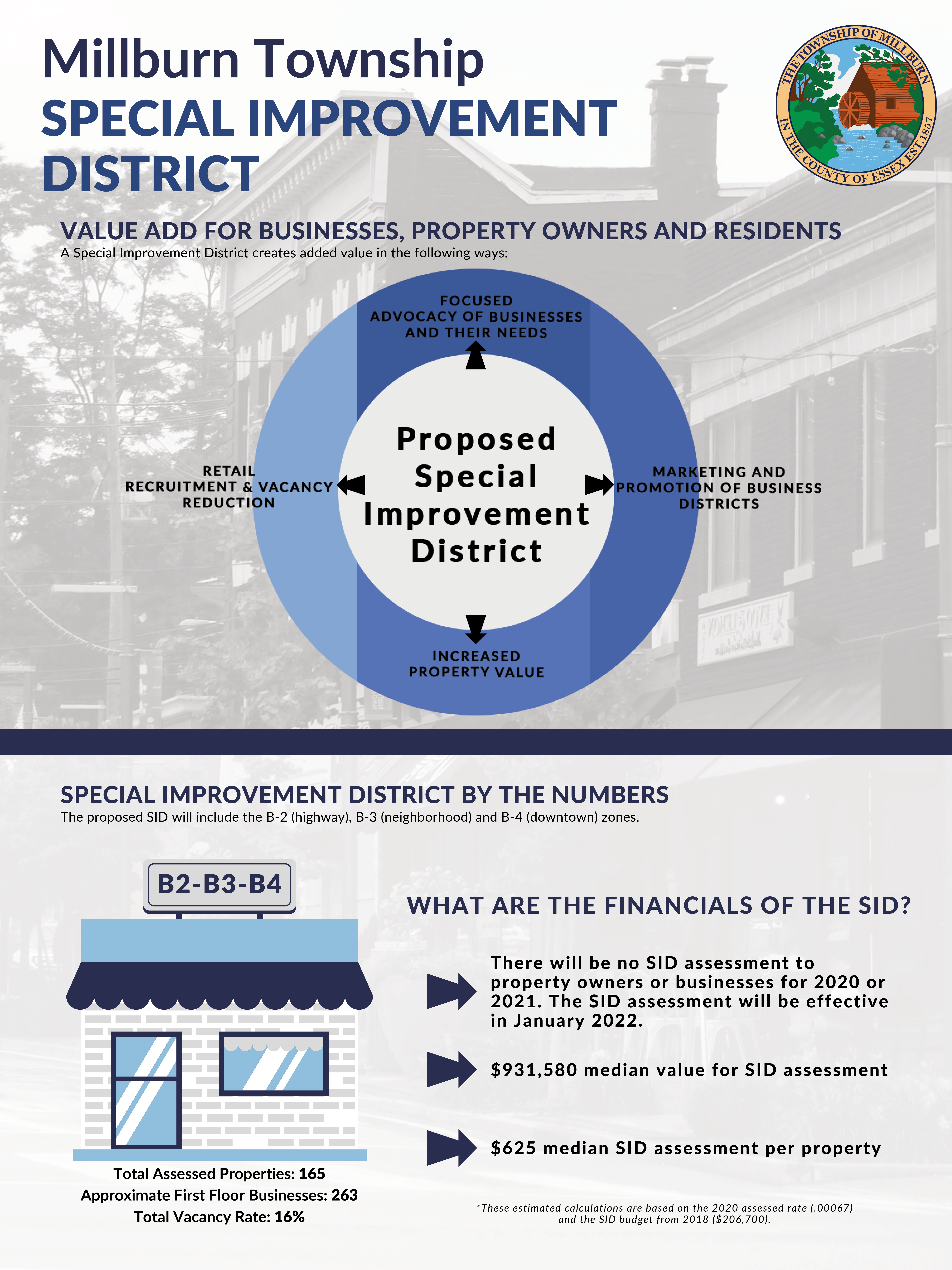 Proposed Special Improvement District Information Sheet Page 2 Opens in new window